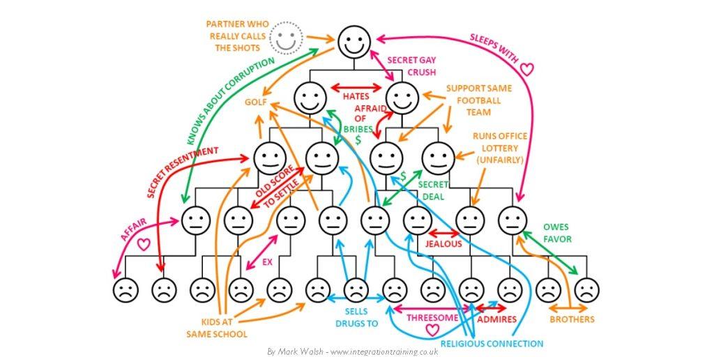 Real organization chart